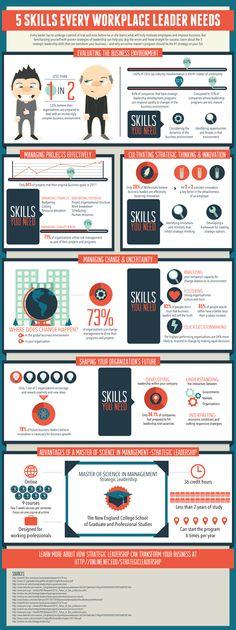 Infografik mit 5 Eigenschaften zum Motivieren von Mitarbeitern