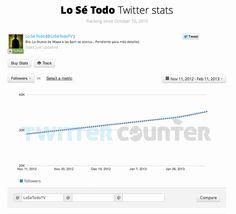 Crecimiento en followers de @LoSeTodotv quien hasta enero de 2013 era la cuenta de @SuperXclusivo.