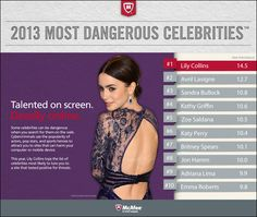 Move over, Emma Watson. Lily Collins is 2013's Most Dangerous Celebrity to search for. #celebrity #search #cybercrime #lilycollins