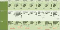 Catorceabo menu semanal Cafe Pan, Menu Dieta, Periodic Table, Shape, Healthy Dieting, Healthy Lunch Boxes, Weekly Menu, Skinny Meals, Periodic Table Chart