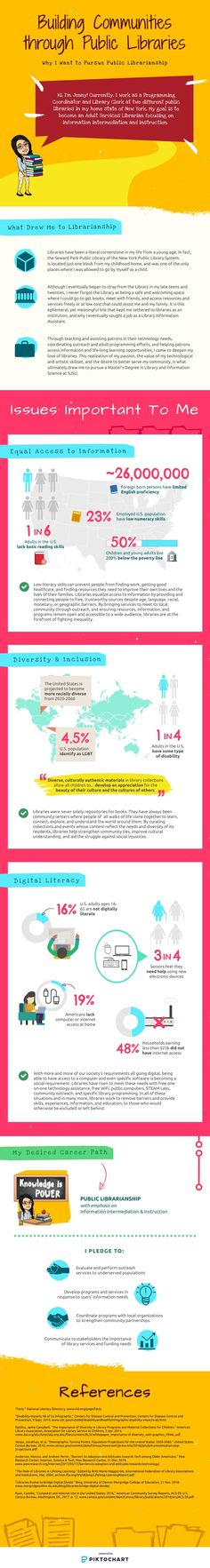 Jenny Chin's scholarship-winning infographic explains why she wants to pursue a career in public librarianship. Student Scholarships, Dream Career, New Students, Explain Why, Infographic, Public, How To Apply, Motivation, Infographics