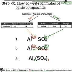 How to write chemical formulas. 100 steps to SAT II chemistry. Gcse Chemistry, Gcse Science, Chemistry Worksheets, Chemistry Classroom, High School Chemistry, Chemistry Notes, Chemistry Lessons, Teaching Chemistry, Science Notes