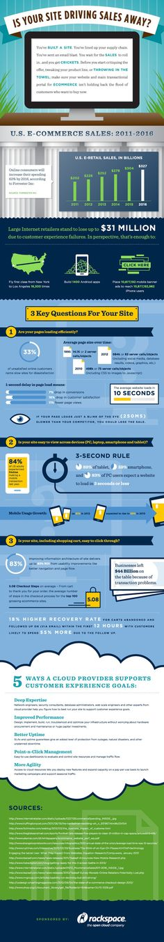 Is Your Site Driving Sales Away?   #infographic #Sales #Ecommerce #business