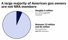 THE GUN LOBBY IS A MINORITY GROUP: Most gun owners don't belong to the NRA — and they don't agree with it either. So why are we allowing this small minority to control the politics that affect the majority? Read the article in the Washington Post: http://ow.ly/UA1gF