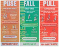 An infographic detailing what Pose running is about. Pose Method Of Running, Running Pose, Running Workouts, Running Tips, Running Spikes, Running Track, Triathlon, Crossfit Endurance, Crossfit Body