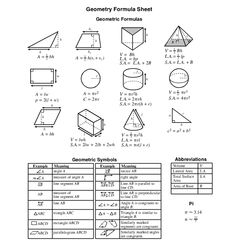 2D GEOMETRY FORMULAS SQUARE s = side Area: A = s2