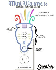 Shop our collection of mini sized flameless electric wax warmers! Use all our mini candle burners plugged into the wall, or on a tabletop. Shop Scentsy mini wax warmers and fill your home with fresh fragrance. Scentsy Uk, Scentsy Oils, Scentsy Games, Scented Wax Warmer, Scentsy Independent Consultant, Wax Warmers, Decoration, Fragrance, Home Decor