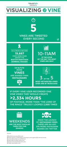 Dunkin Donuts made a commercial entirely from a Vine, it's time to look at these interesting Vine statistics