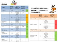 Tabla de raciones de hidratos de carbono Diabetes Facts, Diabetes Food, Diabetic Recipes, Healthy Life, Periodic Table, Sugar, Healthy Living, Diabetes Recipes, Healthy Dinners