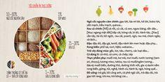 tiêu chuẩn thức ăn thực dưỡng