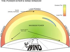 Training Kites Demo on How to Kiteboard