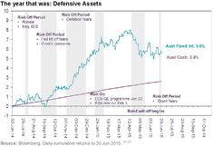 2015 Financial year for Defensive Assets - Perennial