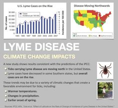 Be careful of lyme disease this summer! Even if you thought you're safe because you live up north, climate change is making your neighborhood more tick-friendly!