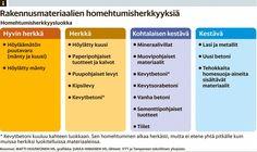 Home uhkaa myös betonista tehtyjä taloja - Hometalot - Kotimaa - Helsingin Sanomat
