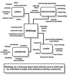 How To Create a 'Personal Learning Environment' to Stay Relevant in 2013