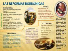 Ap Spanish, Literature, History, School, Google, Maps, Socialism, Reading Homework, Teaching History