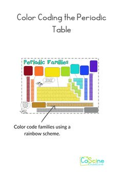 Students shouldn't color code the periodic table just any way. Give them a scheme they already know and it will be easy and fun. Coloring coding the periodic table helps high school and middle school students learn groups, families, periods, trends, and more. #chemistry #periodictable High School Chemistry, Chemistry Teacher, Chemical Equation, Student Drawing, Learn Faster, Student Learning, Middle School, Families