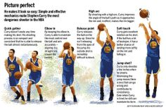 hikouki-gumo: The physics of Steph Curry source: San Jose Mercury News