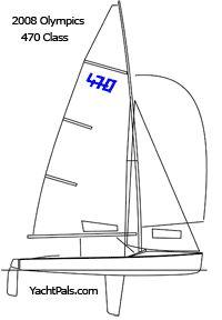 Le 470, un voilier Olympique sur plan Cornu
