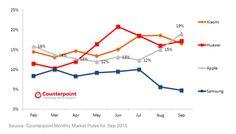iPhone 6s rockt China: Apple überholt Xiaomi & Huawei, Samsung verliert weiter - https://apfeleimer.de/2015/10/iphone-6s-rockt-china-apple-ueberholt-xiaomi-huawei-samsung-verliert-weiter - Verkaufszahlen iPhone 6s in China brechen nicht nur wieder die Rekorde – Apple überholt mit dem iPhone 6s sogar die chinesische Konkurrenz Huawei und Xiaomi! Die Smartphone Verkäufe in China laufen für Apple verdammt gut.  Apple konnte im September nicht nur die beiden chinesische