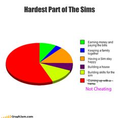 Writing on the Sunny Side of the street: Review: Sims 4