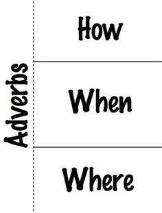 Students will be able to take notes on the different forms of adverbs using this foldable. This foldable is great for interactive notebooks too!