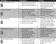 Motivational Interviewing technique R.E.A.D.S.                                                                                                                                                     More
