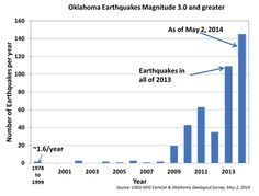 Disaster Warning: The Area Under The Keystone XL Pipeline Is Likely To Experience Earthquakes