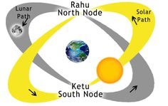 ASTROLOGY CH. 12: MITIGATING RAU'S MATERIAL DELUSION: The planet Rahu is not a physical planet but rather a shadow planet. In fact, both Rahu and Ketu are shadow planets joined together at imaginary points in the sky where the elliptical orbits of the moon and the sun intersect.