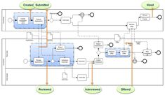 Detailed process model, smart use of Business Process Modeling Notation - Business Modeling from my.net Blog