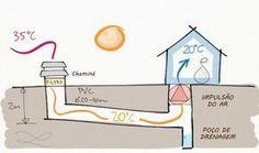 """Construa um """"poço canadense"""" e economize até 70% na fatura de electricidade - Histórias com Valor"""