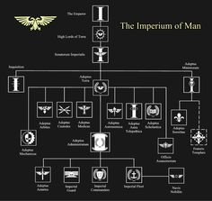 The Imperium of Man Structure Chart