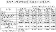 """공정위, 머스크와 함부르크수드 M&A """"해운제휴 제동"""" - 쉬핑뉴스넷"""