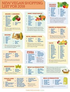 Vegan Shopping List for Beginners (Printable Grocery Guide) - Einkaufen Vegan Food List, Vegan Vegetarian, Vegan Keto, High Protein Vegan Meals, Vegan Food Pyramid, Cheap Vegan Meals, Vegetarian Protein Sources, Vegan Junk Food, Healthy Food List