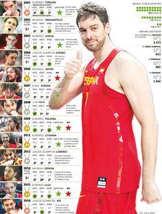 Pau Gasol no para y sigue derribando barreras. Desde este año es el primer español que monopoliza una portada del videojuego de baloncesto con más...