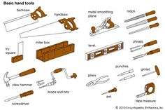 Any of the implements used by craftsmen in manual operations, such as chopping, chiseling, sawing, filing, or forging. Complementary tools, often needed as auxiliaries to shaping...