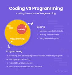 Coding vs programming - is there a difference between these terms that are often used as synonyms? Yes, but what is the difference? Writing Code, Writing Lines, Coding Languages, Programming Languages, Skills To Learn, Learn To Code, Find A Career, Career Path, Natural Language