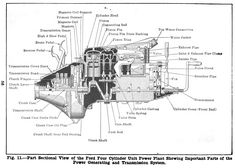 model t ford forum engine schematics for school project model t most model t fords had the choke operated by a wire emerging from the bottom of