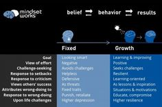 Emerging growth mindset research is generating new insights about human relationships. To what extent do we believe that human characteristics, other than abilities –such as being kind, joyful, smart, courageous or cooperative– are fixed versu Brain Based Learning, Learning For Life, Learning Process, Human Growth And Development, Classroom Images, Growth Mindset, Spiritual Growth, Critical Thinking, Insight