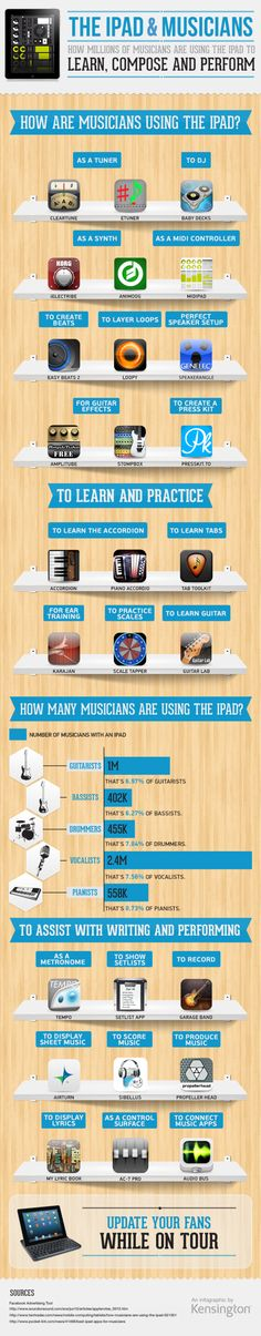 How Musicians are using the iPad to Learn, Compose and Perform [Infographic]....According to statistics taken from Facebook's Advertising Tool, approximately 7.5% of guitarists, bassists, pianists, drummers, and vocalists own an iPad.