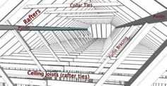 Collar Ties, Rafter Ties, Purlins and Braces | JWK Inspections