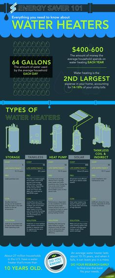 Check out these cool water heating facts and learn about the different water heaters on the market.