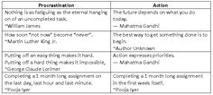 International Coach Academy Power Tool: Action Vs Procrastination  POwer-ToolBy: Mahesh Lyer  Executive Coach, INDIA