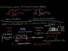 Introduction to the Fourier Transform (Part 1) - YouTube