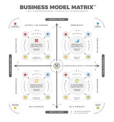 The BMX™ is an integrated framework for business modeling, containing four core business models. Two of which were uncovered by Edwin Korver during the construction of the ROUNDMAP™. The framework aims to enhance adaptive strategy execution. Visual Management, Business Management, Business Planning, Business Innovation, Business Entrepreneur, Business Marketing, Business Model Example, Business Model Canvas, Digital Marketing Strategy Template
