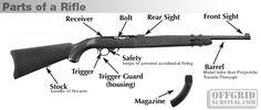 Firearm Basics: Basic Parts of a Gun