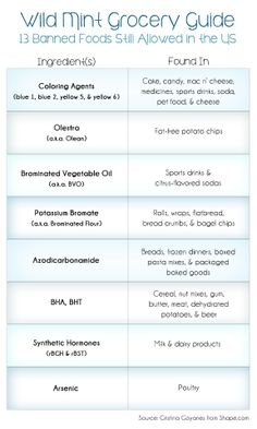 These ingredients are BANNED in other countries yet allowed in the US ~ Save this Shopping Cheat-Sheet to take with you to the grocery store and avoid these potentially harmful ingredients. @- Mint