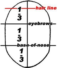 Step 3 proportions of head Drawing Faces & Head in Eyes, Nose, Mouth, Ears Brows : Proportions & Simple Measurements