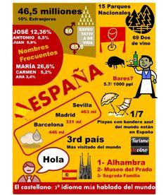 infografía de España con datos estadísticos sobre España. Población, economía…