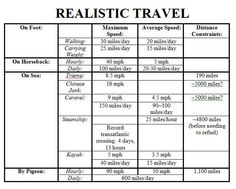 handy! compares types of travels times/distances ... good for writing!